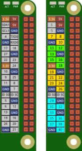 Pin-Belegung der GPIO-Schnittstelle auf dem Raspberry Pi für ScratchGPIO
